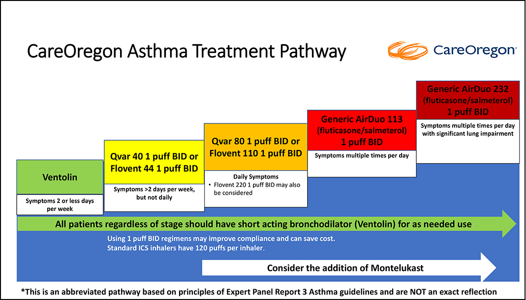 CareOregon Athsma Treatment Pathway