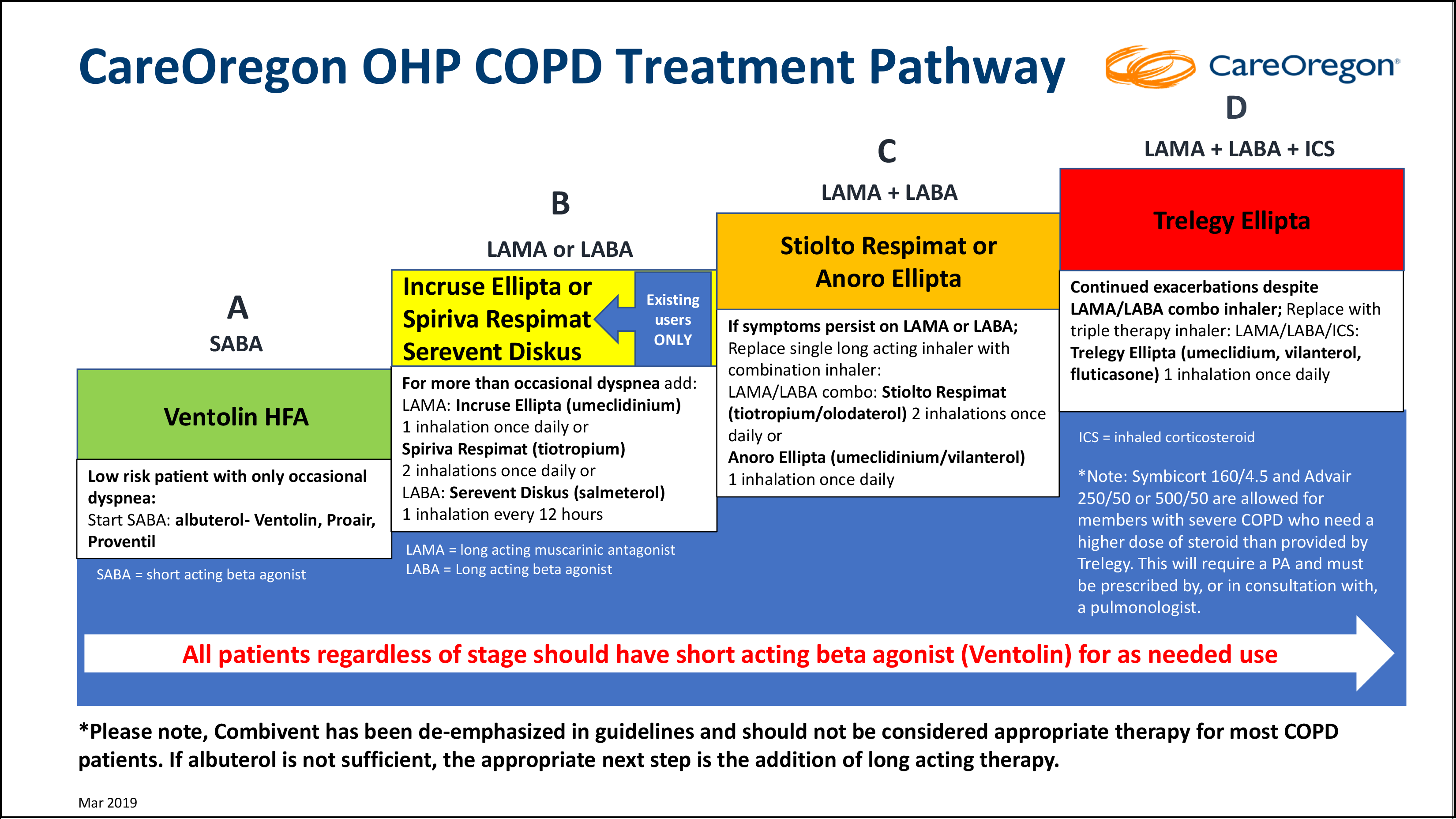 CareOregon COPD Treatment Pathway